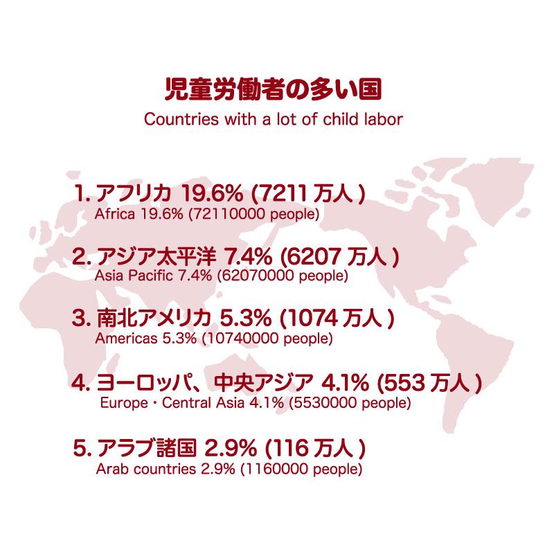 児童労働者の多い国