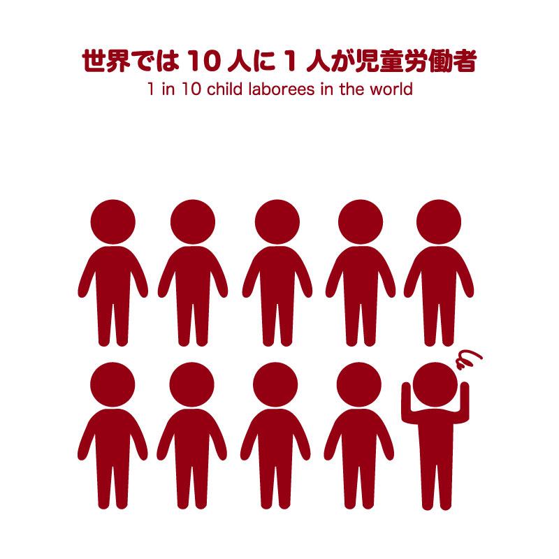 世界では10人に1人が児童労働